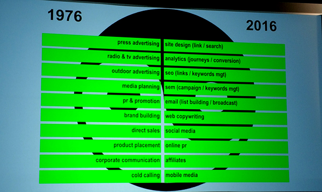 Dunlop shared an insightful comparison of 1976 and 2016 to demonstrate how marketing roles have transformed during the last 40 years.