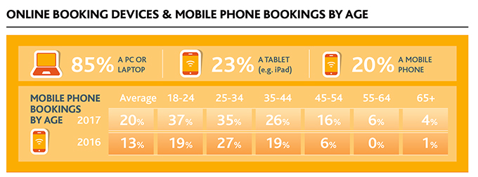mobile-booking-by-age